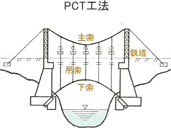 PCT工法