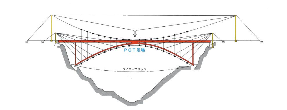 PCT足場